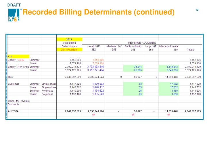 Recorded Billing Determinants (continued)
