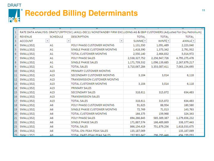 Recorded Billing Determinants