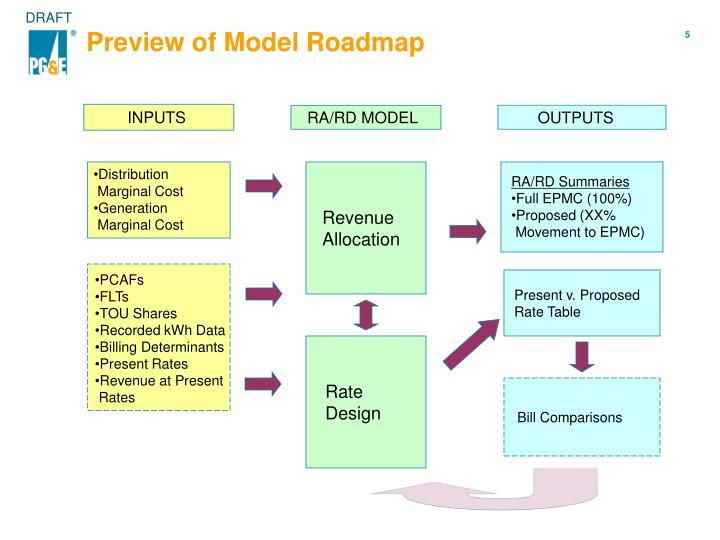 Preview of Model Roadmap