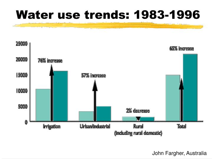 Water use trends: 1983-1996