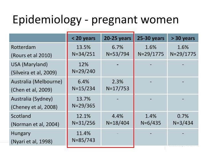 Epidemiology - pregnant women