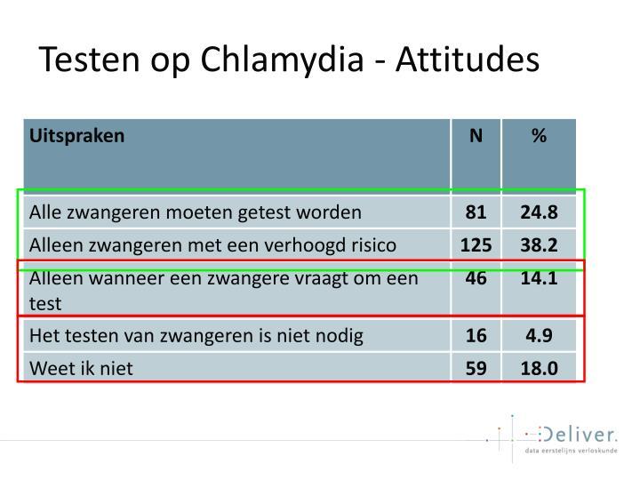 Testen op Chlamydia - Attitudes