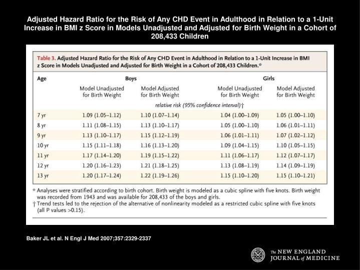 Adjusted Hazard Ratio for the Risk of Any CHD Event in Adulthood in Relation to a 1-Unit Increase in BMI z Score in Models Unadjusted and Adjusted for Birth Weight in a Cohort of 208,433 Children