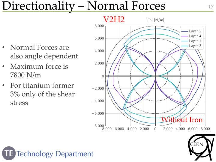 Directionality – Normal Forces