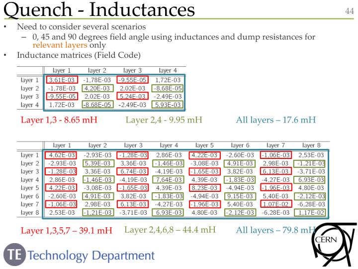 Quench - Inductances