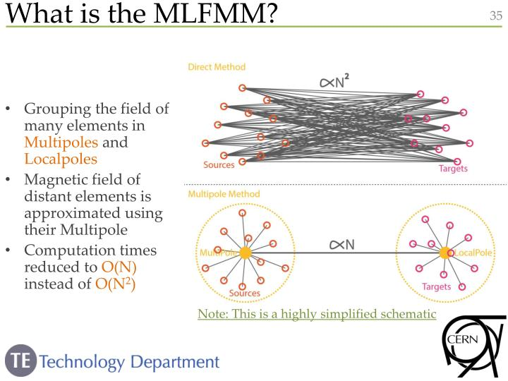 What is the MLFMM?