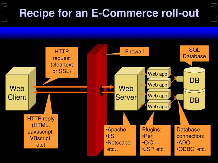 Recipe for an E-Commerce roll-out