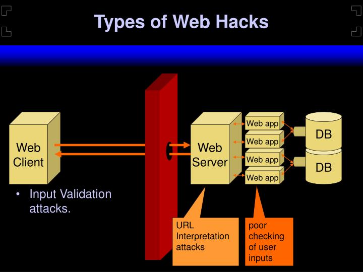 Types of Web Hacks
