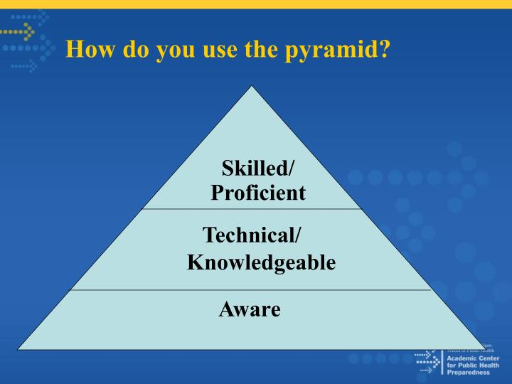 How do you use the pyramid?