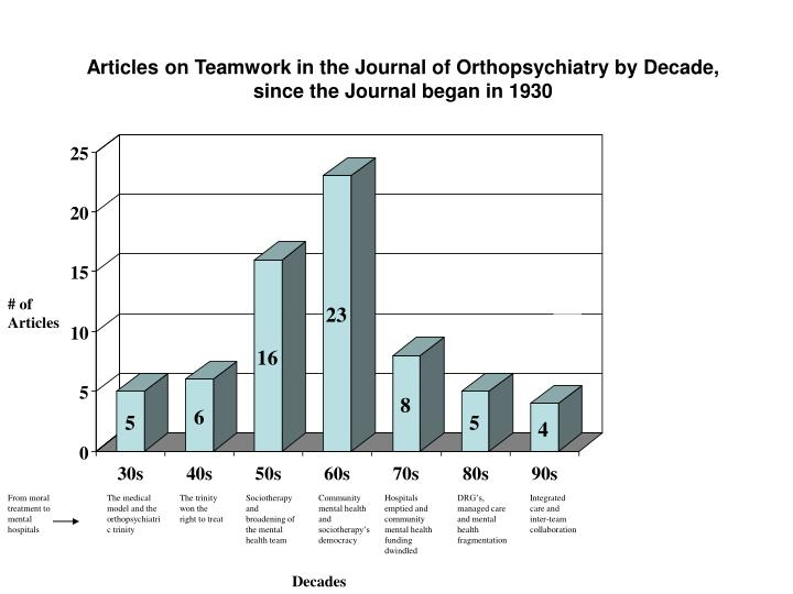 Articles on Teamwork in the Journal of Orthopsychiatry by Decade,