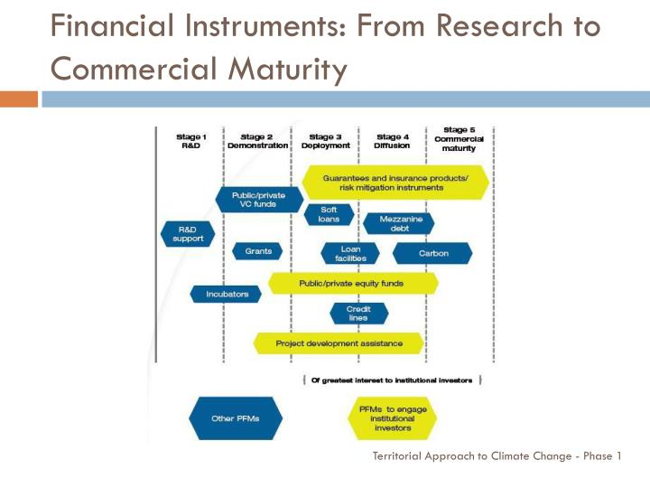 Financial Instruments: From Research to Commercial Maturity