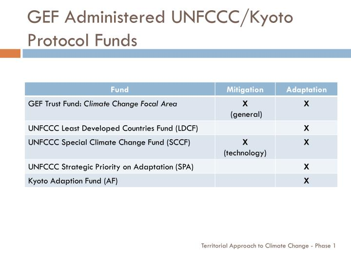 GEF Administered UNFCCC/Kyoto Protocol Funds