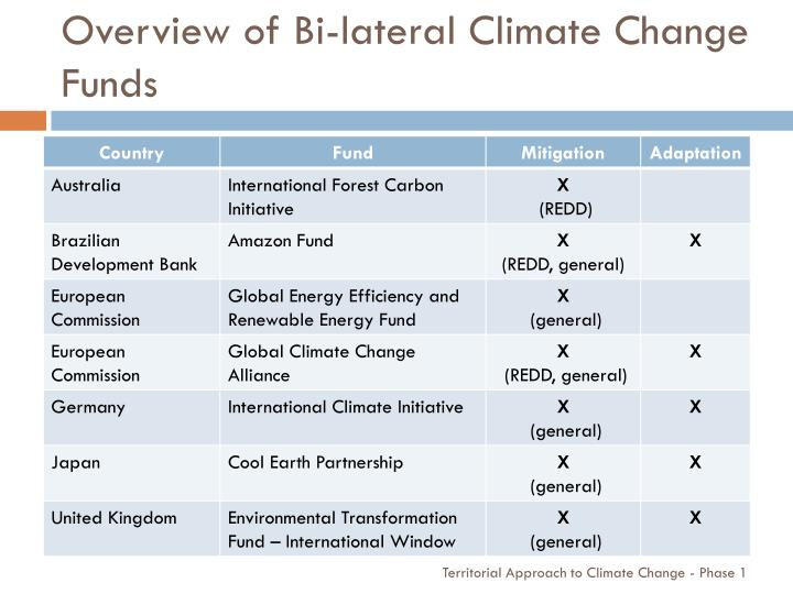 Overview of Bi-lateral Climate Change Funds