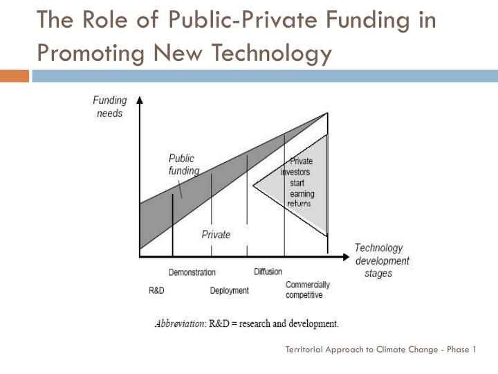 The Role of Public-Private Funding in Promoting New Technology
