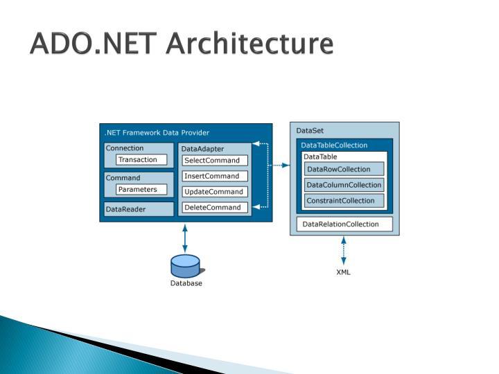 ADO.NET Architecture