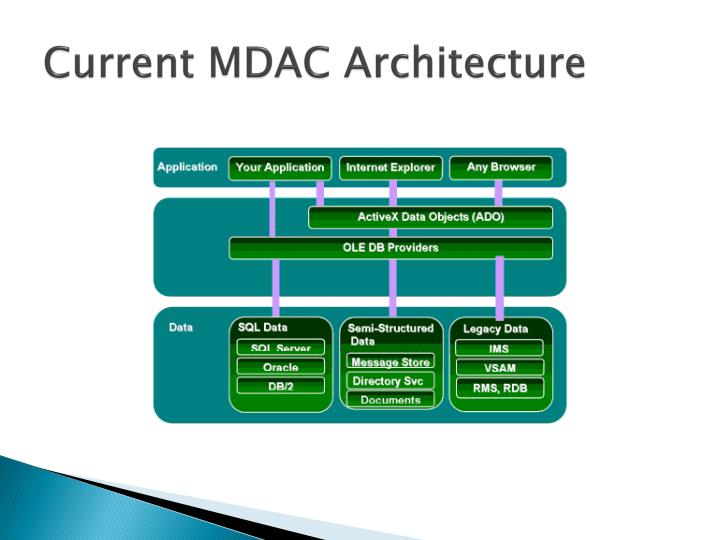 Current MDAC Architecture