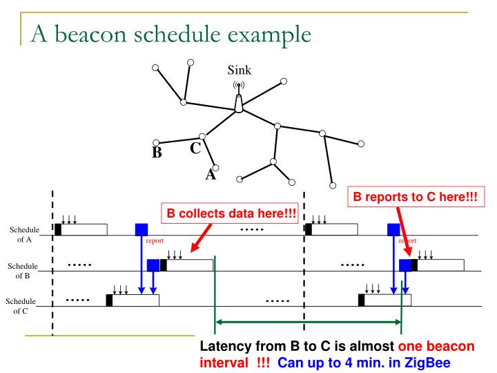 A beacon schedule example