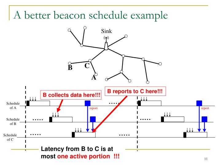 A better beacon schedule example