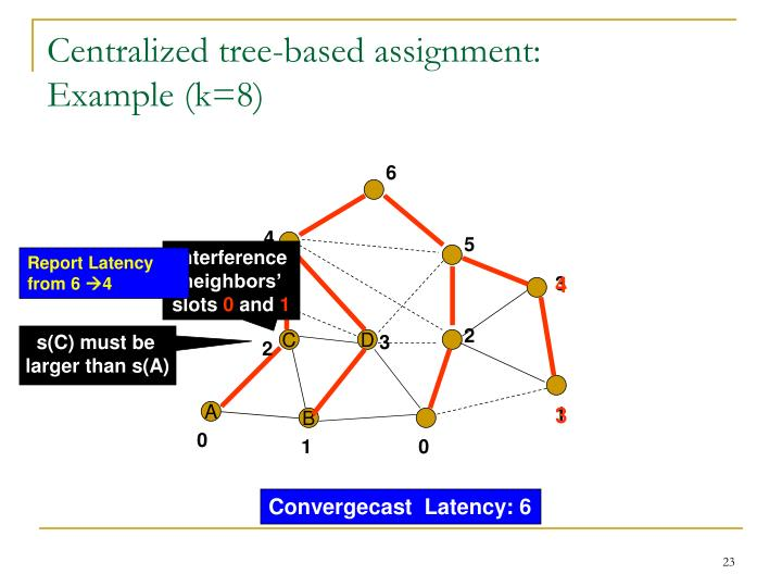 Centralized tree-based assignment: