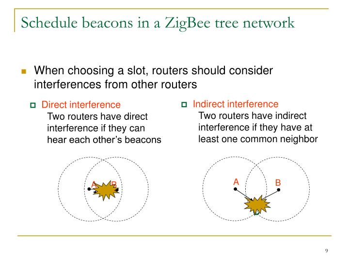 Schedule beacons in a ZigBee tree network