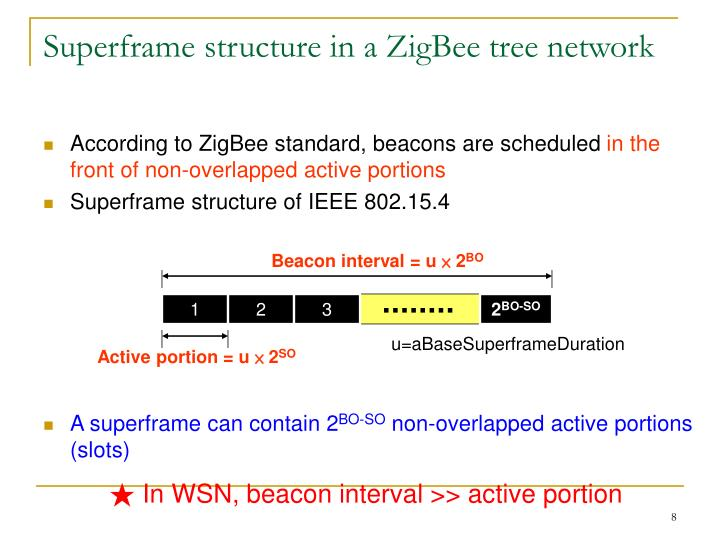 Superframe structure in a ZigBee tree network