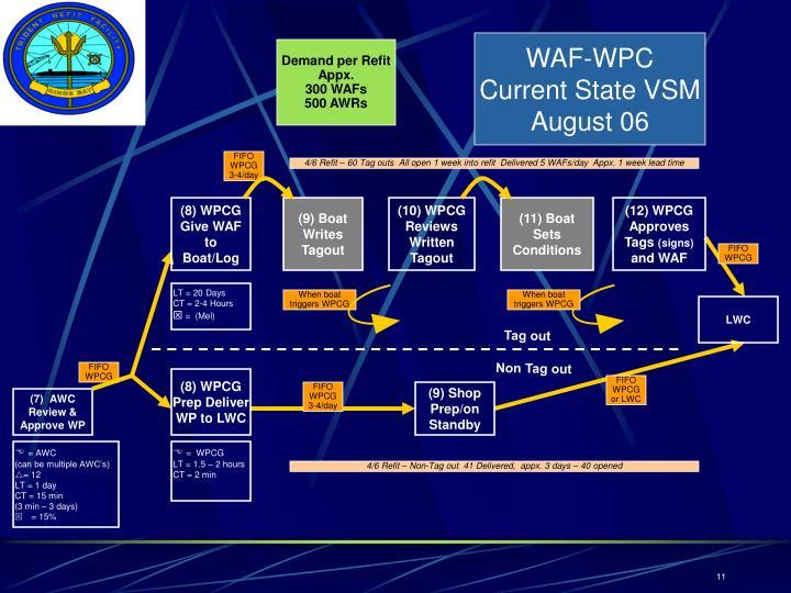 WAF-WPC