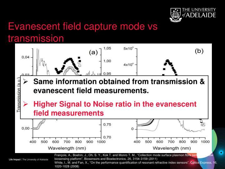 Evanescent field capture mode vs transmission
