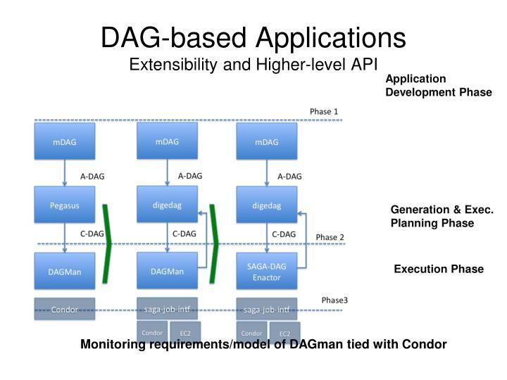DAG-based Applications