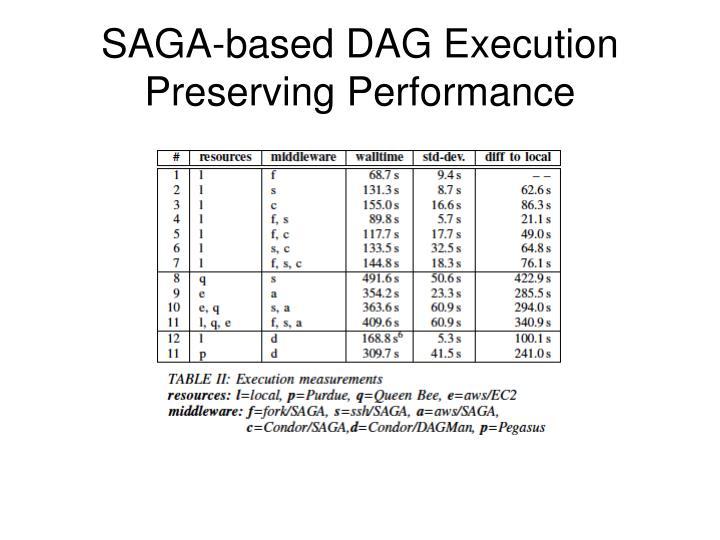SAGA-based DAG Execution