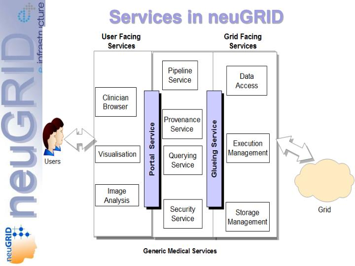 Services in neuGRID