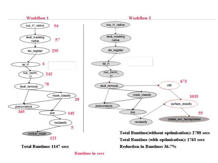 Improve data reuseability in the workflows