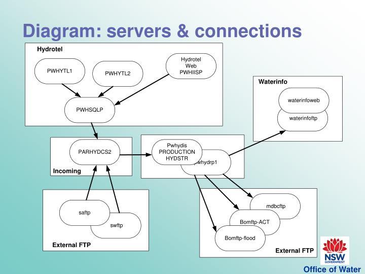 Diagram: servers & connections