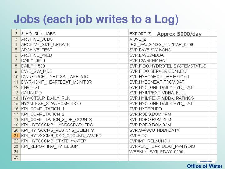 Jobs (each job writes to a Log)