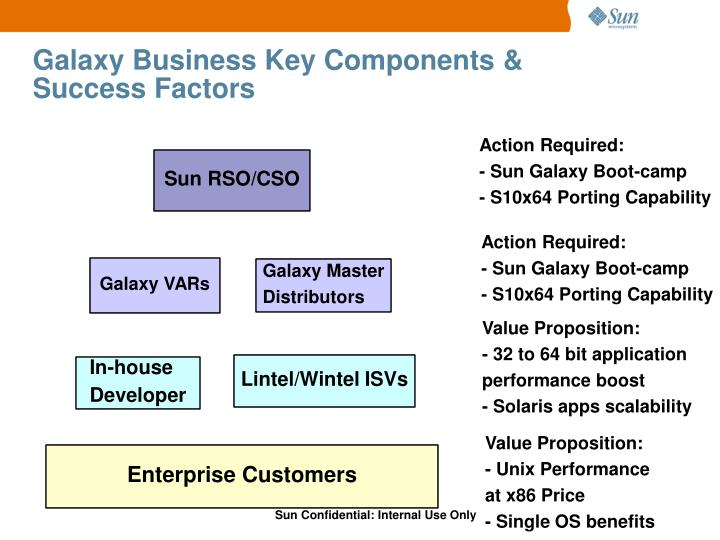 Galaxy Business Key Components & Success Factors