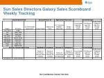 sun sales directors galaxy sales scoreboard weekly tracking1