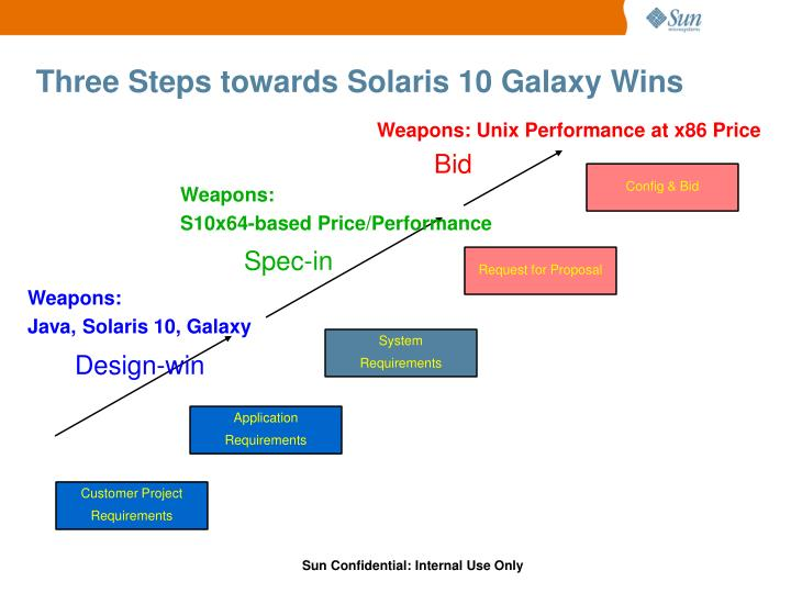 Three Steps towards Solaris 10 Galaxy Wins