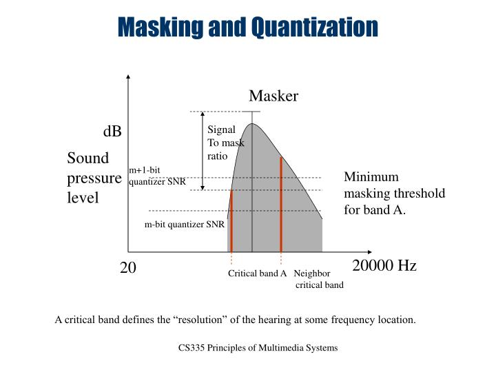 Masking and Quantization