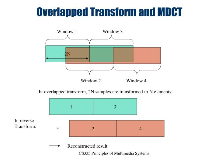 Overlapped Transform and MDCT