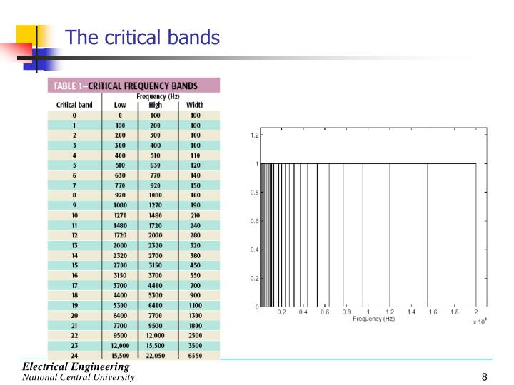 The critical bands