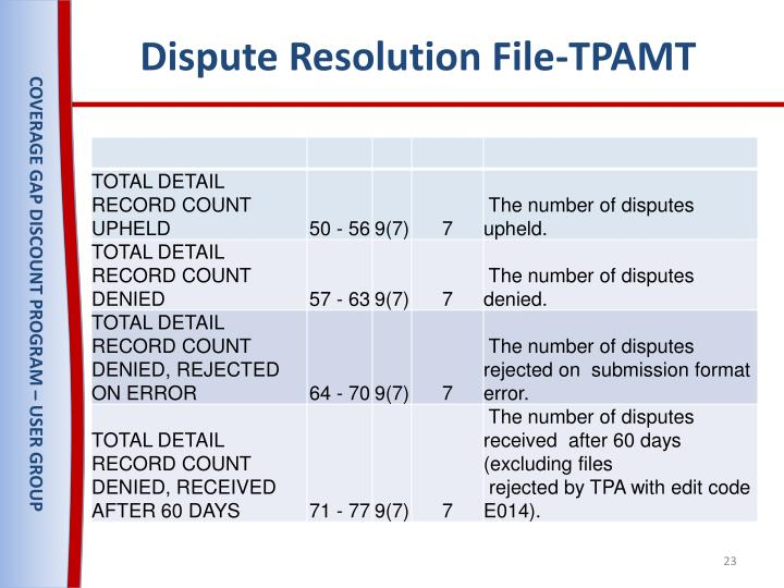 Dispute Resolution File-TPAMT