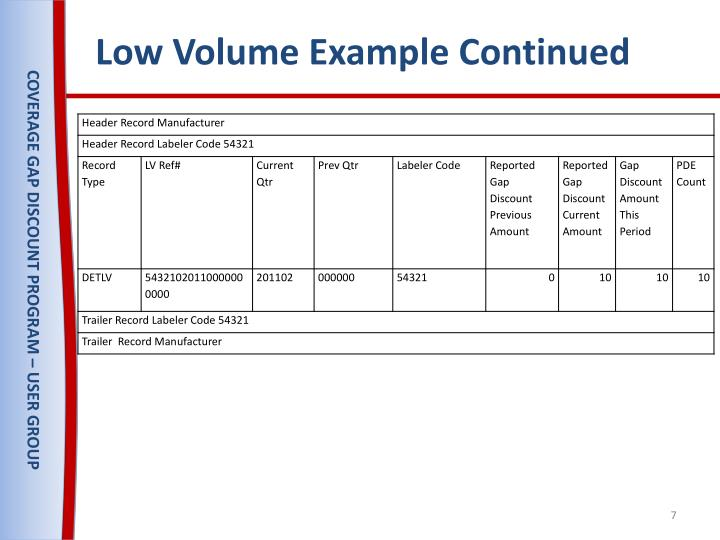 Low Volume Example Continued