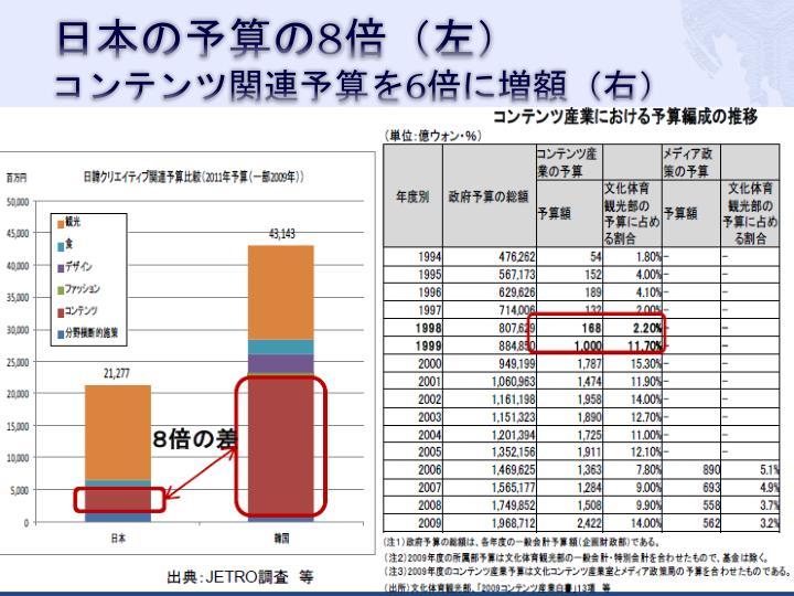 日本の予算の