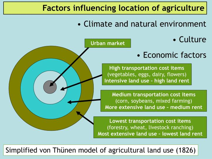 Factors influencing location of agriculture