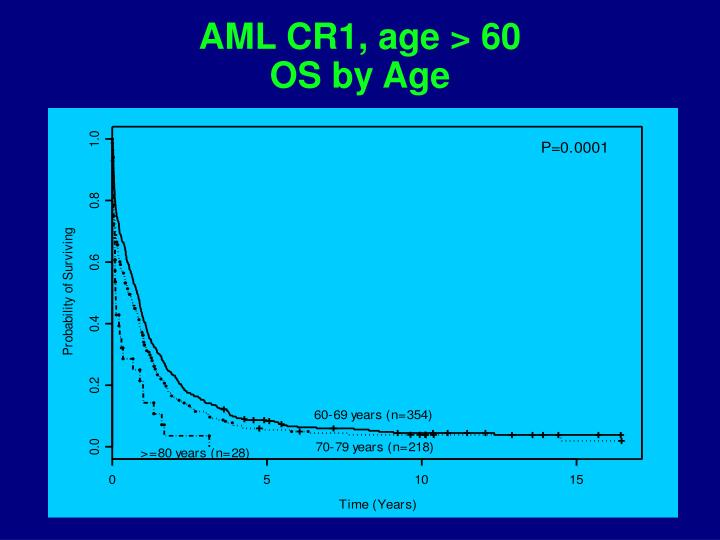 AML CR1, age > 60