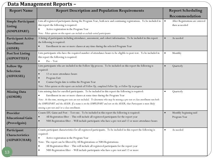Data Management Reports –