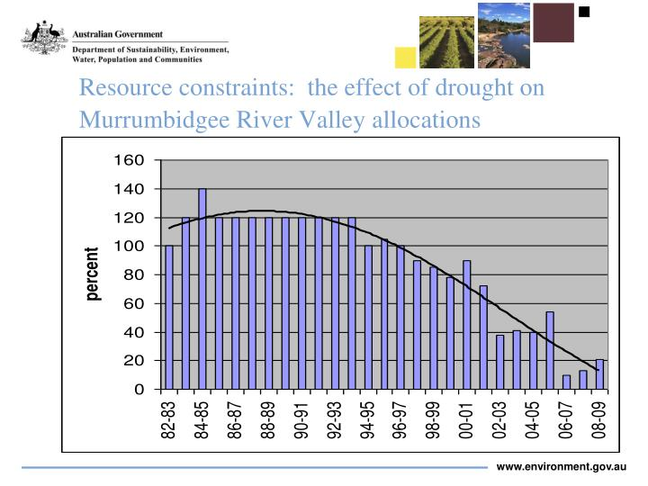 Resource constraints:  the effect of drought on Murrumbidgee River Valley allocations