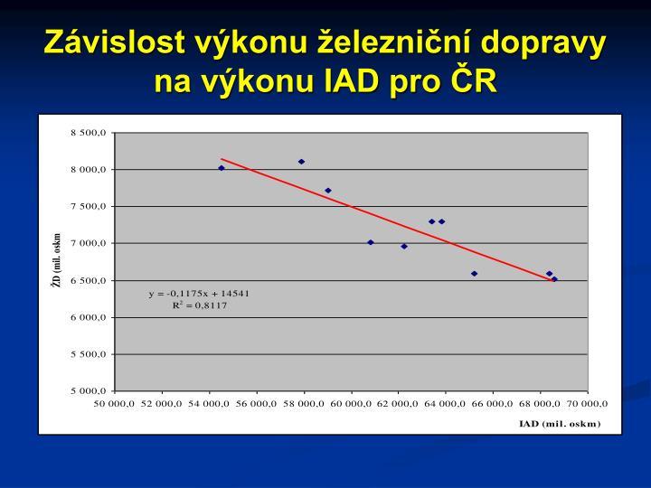 Závislost výkonu železniční dopravy na výkonu IAD pro ČR