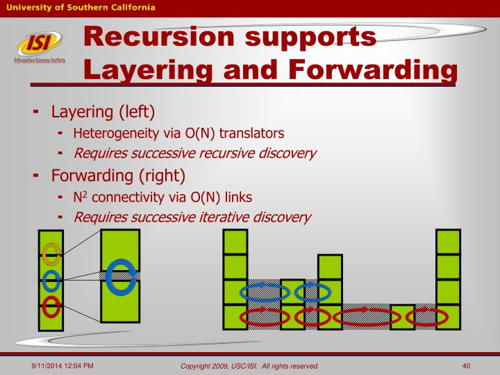 Recursion supports Layering and Forwarding