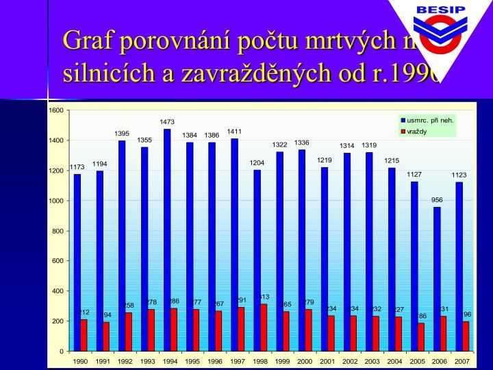 Graf porovnání počtu mrtvých na silnicích a zavražděných od r.1990