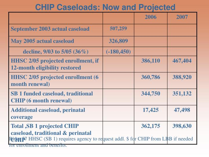 CHIP Caseloads: Now and Projected